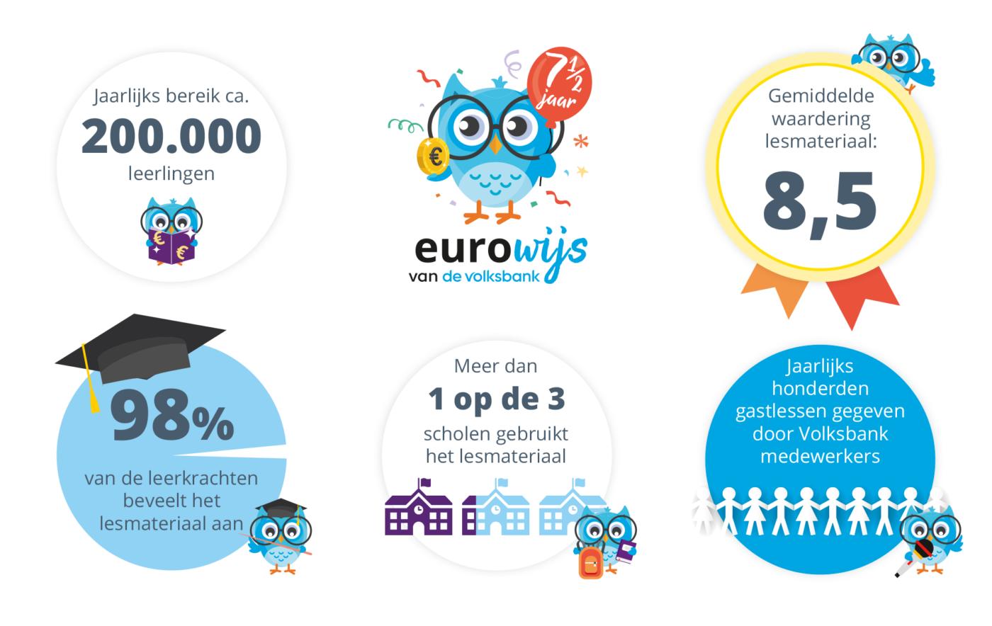 Infographic landingspagina eurowijs website def