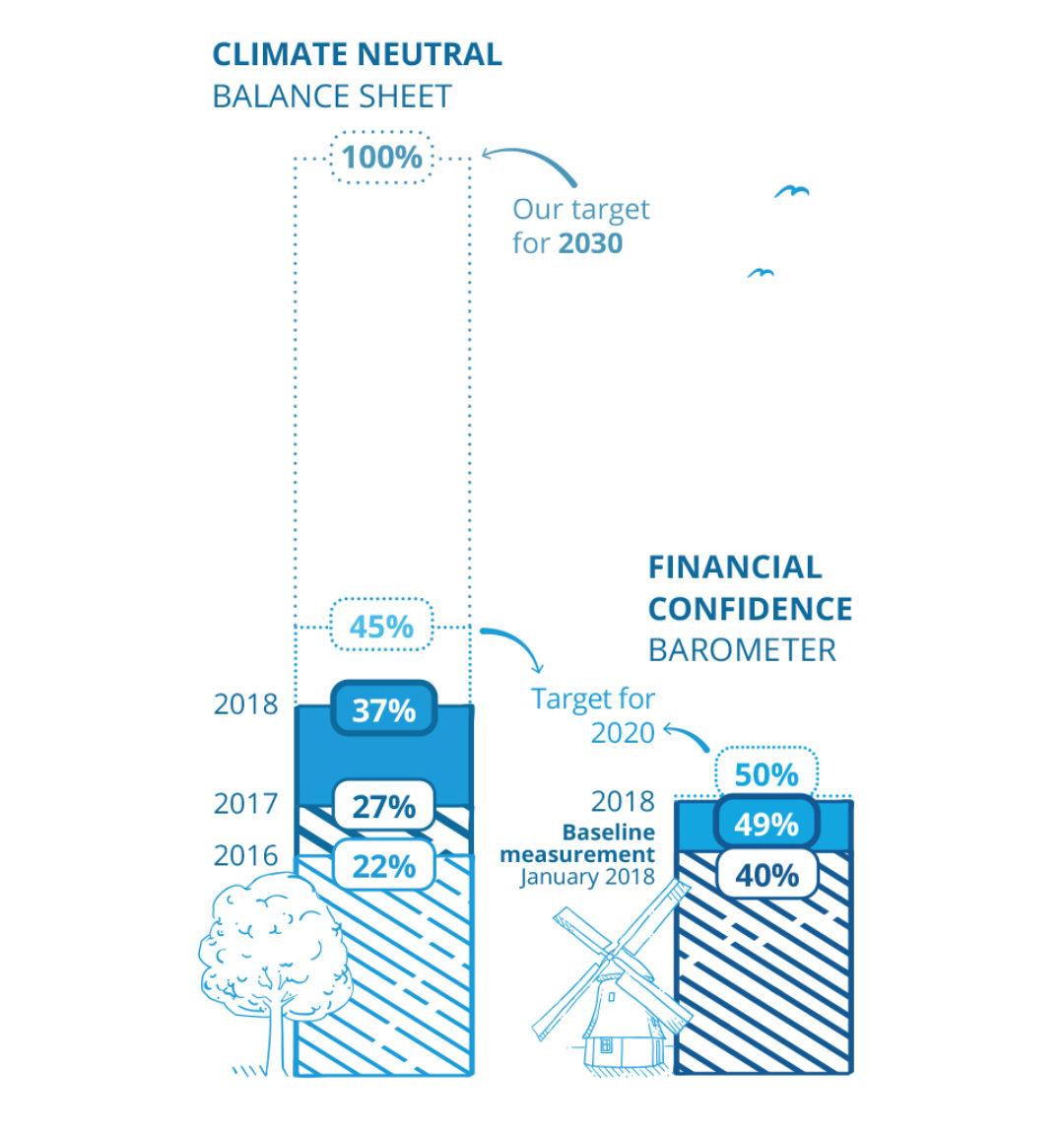 Climate Neutral Balance Sheeyt